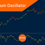 The Momentum Oscillator (MOM) for Day Traders Explained