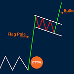 What is Bull Flag Pattern & How to Identify Points to Enter Trade