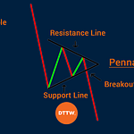 How to identify a Bearish Pennant and take advantage of it